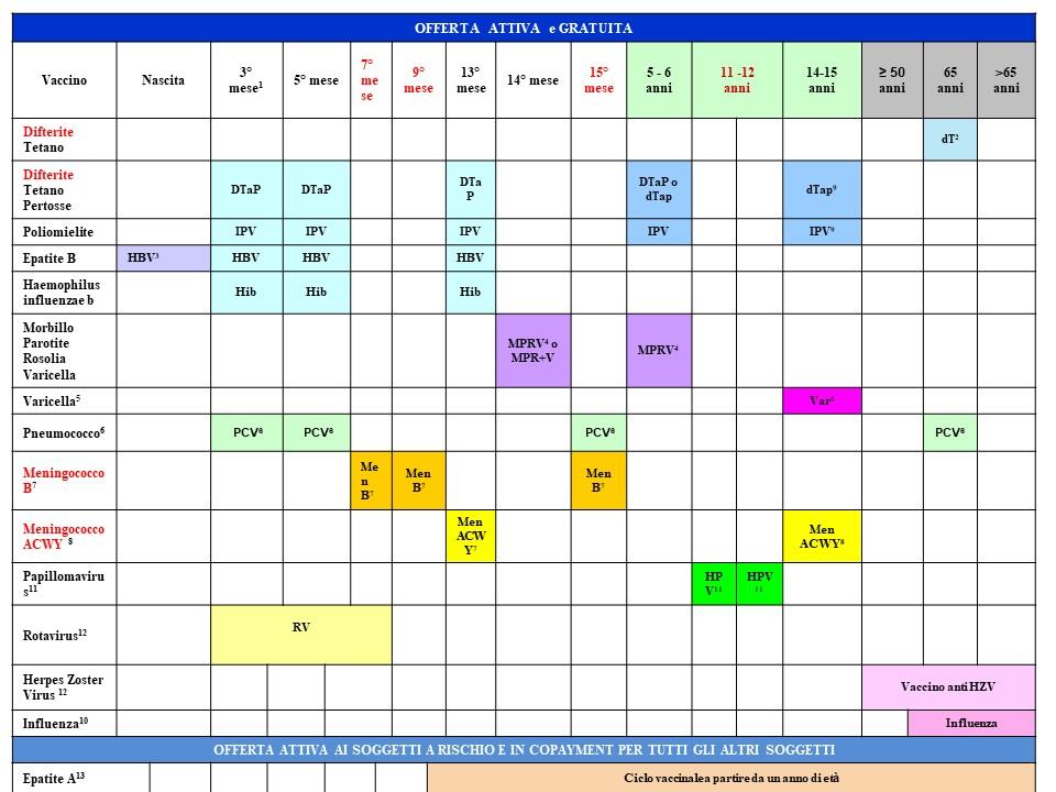 Calendario Delle Vaccinazioni.Calendario Vaccinale Vaccinarsi In Veneto